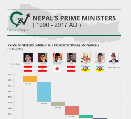 Nepal's Prime Ministers (1990-2017 AD)