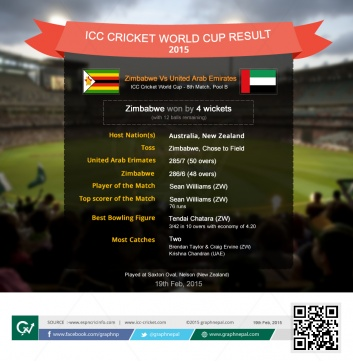 Cricket World Cup Match Summary United Arab Emirates vs Zimbabwe - Infographics