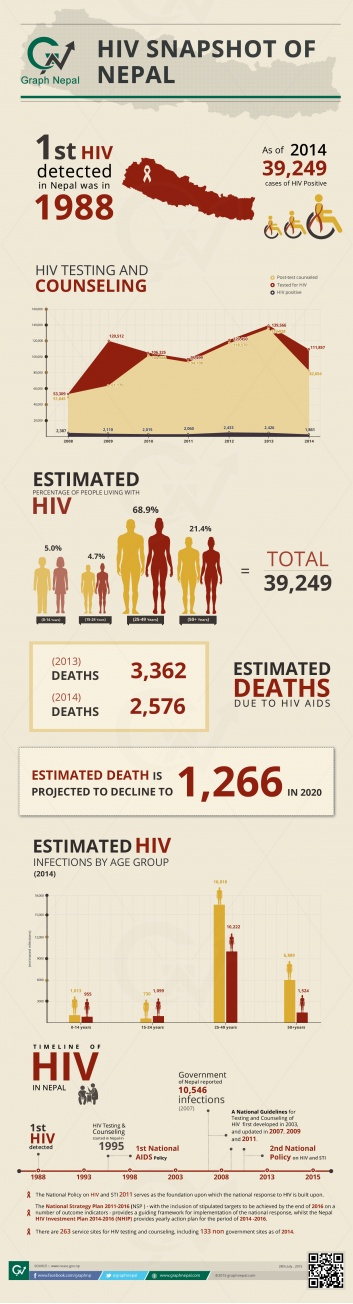 HIV SNAPSHOT OF NEPAL