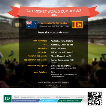 ICC Cricket World Cup Match Summary  Australia vs Sri Lanka -Infographics