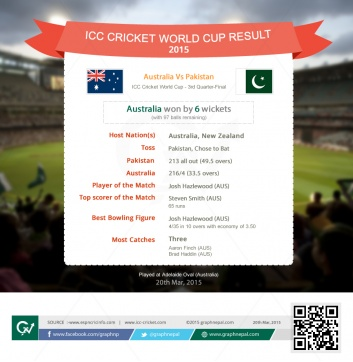 ICC Cricket World Cup Match Summary Australia vs Pakistan - Infographics
