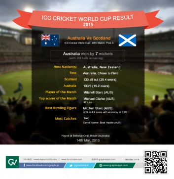 ICC Cricket World Cup Match Summary Australia Vs Scotland - Infographics