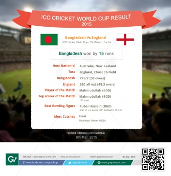 ICC Cricket World Cup Match Summary Bangladesh Vs England - Infographics