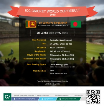 ICC Cricket World Cup Match Summary Bangladesh vs Sri Lanka - Infographics