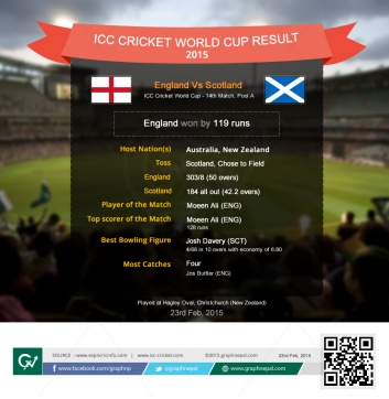 ICC Cricket World Cup Match Summary England vs Scotland - Infographics