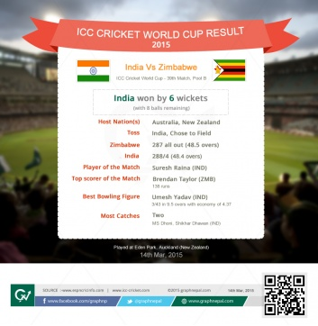 ICC Cricket World Cup Match Summary India Vs Zimbabwe - Infographics