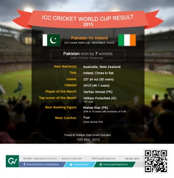 ICC Cricket World Cup Match Summary Ireland v Pakistan - Infographics