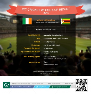 ICC Cricket World Cup Match Summary Ireland vs Zimbabwe - Infographics