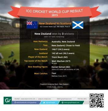 Cricket World Cup Match Summary New Zealand vs Scotland - Infographics