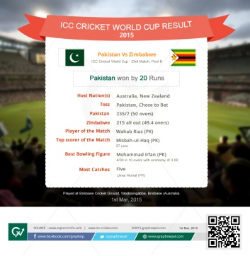 ICC Cricket World Cup Match Summary Pakistan vs Zimbabwe - Infographics