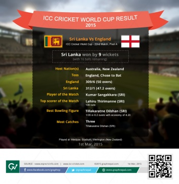 ICC Cricket World Cup Match Summary Sri Lanka Vs England - Infographics