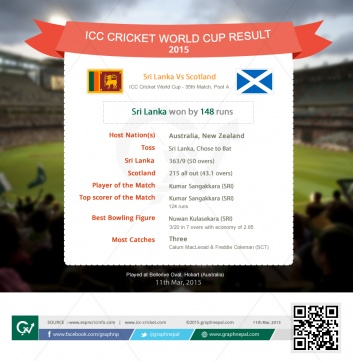 ICC Cricket World Cup Match Summary  Sri Lanka Vs Scotland  - Infographics