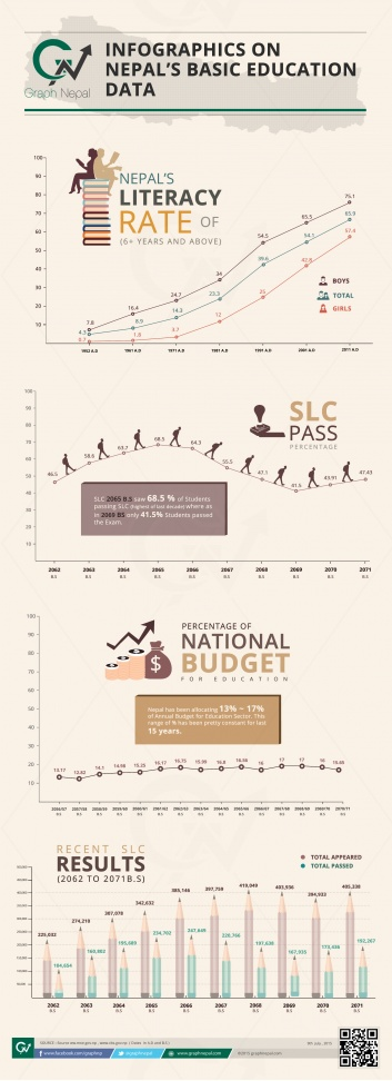 INFOGRAPHICS ON NEPAL'S BASIC EDUCATION DATA
