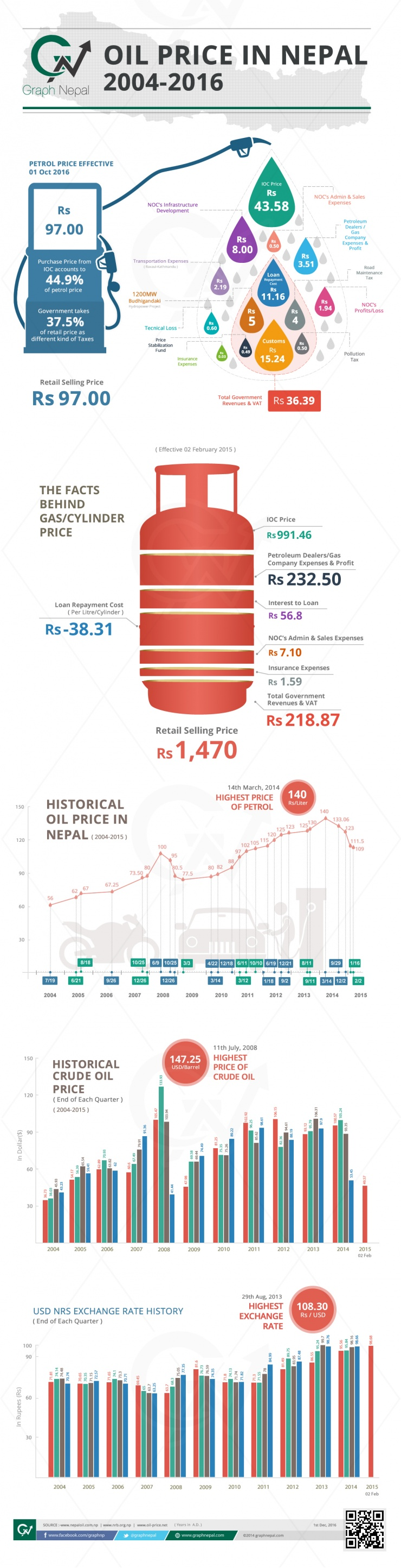 Petrol and LP Gas Price in Nepal